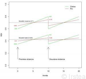 """Evolution du RDI pour les deux modalités de densité étudiées par rapport au RDI objectif (ligne en pointillée) : """"sylviculture dynamique"""" (RDI = 0.425) et """"sylviculture conservatrice"""" (RDI = 0.7) appliqués aux placettes expérimentales. La périodicité des éclaircies est donnée à titre indicatif. RDI = indice de densité relative = densité du peuplement / densité maximale"""